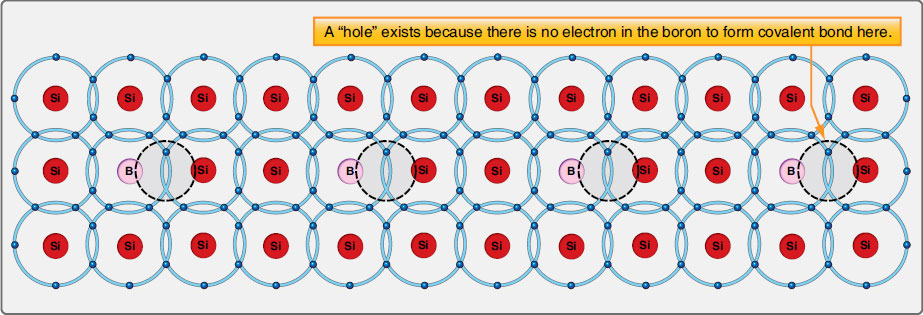 Figure 11-18. The lattice of boron doped silicon contains holes where the three boron valence shell electrons fail to fill in the combined valence shells to the maximum of eight electrons. This is known as P-type semiconductor material or acceptor material.