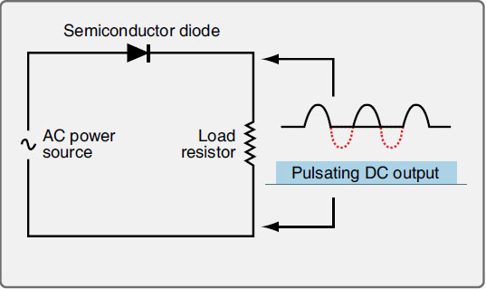 Figure 11-22. A semiconductor diode acts as a check valve in an AC circuit resulting in a pulsating DC output.