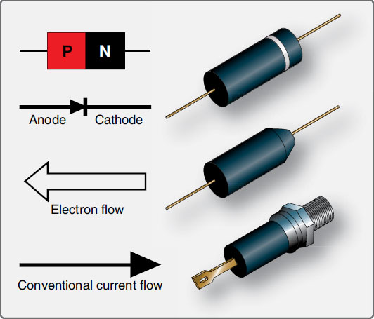 Figure 11-23. Symbols and drawings of semiconductor diodes.