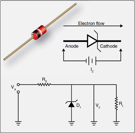 Figure 11-25. A zener diode, when reversed biased, will break down and allow a prescribed voltage to flow in the direction normally blocked by the diode.