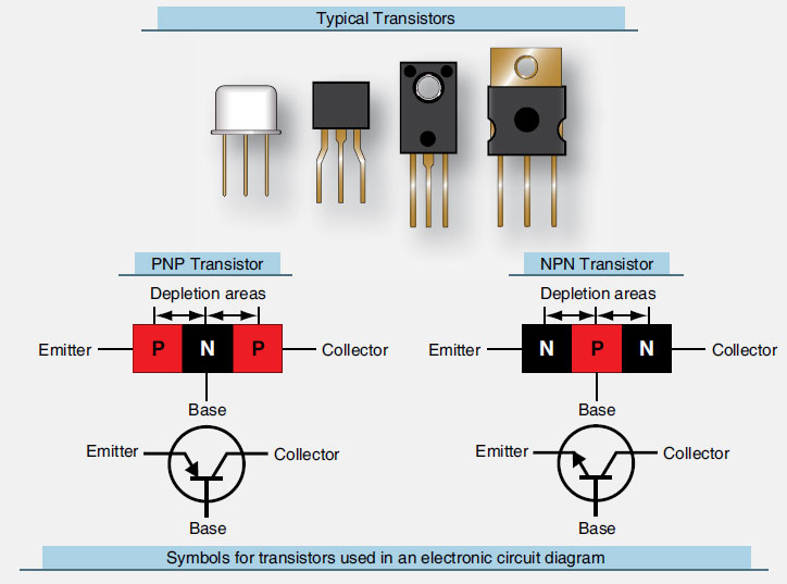 Figure 11-26. Typical transistors, diagrams of a PNP and NPN transistor, and the symbol for those transistors when depicted in an electronic circuit diagram.