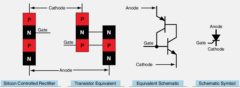 Figure 11-29. A silicon controlled rectifier (SCR) allows current to pass in one direction when the gate receives a positive pulse to latch the device in the on position. Current ceases to flow when it drops below holding current, such as when AC current reverses cycle.