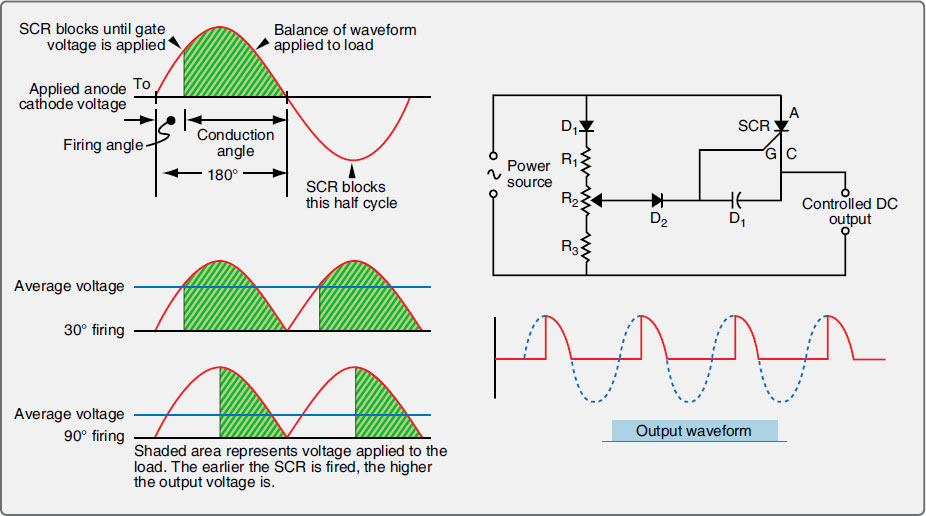 Figure 11-31. Phase control is a key application for SCR. By limiting the percentage of a full cycle of AC voltage that is applied to a load, a reduced voltage results. The firing angle or timing of a positive voltage pulse through the SCR's gate latches the device open allowing current flow until it drops below the holding current, which is usually at or near zero voltage as the AC cycle reverses.