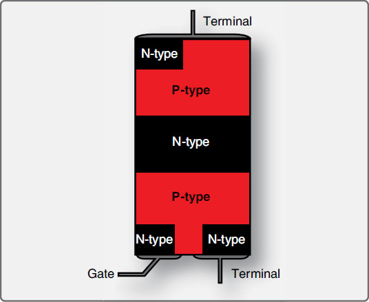 Figure 11-33. The semiconductor layering in a triac. A positive or negative gate pulse with respect to the upper terminal allows current to flow through the devise in either direction.