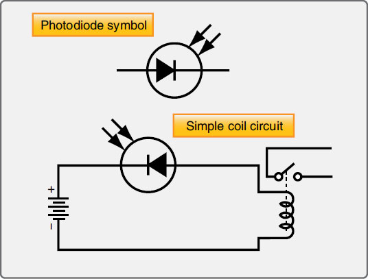 Figure 11-38. The symbol for a photodiode and a photodiode in a simple coil circuit.