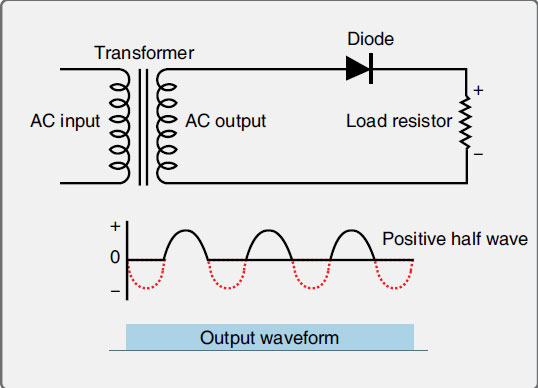 Figure 11-43. A half wave rectifier uses one diode to produce pulsating DC current from AC. Half of the AC cycle is wasted when the diode blocks the current flow as the AC cycles below zero.