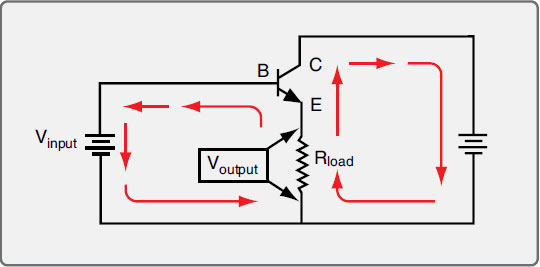 Figure 11-48. A basic common-collector amplifier circuit. Both the input and output circuits share a path through the load and the emitter. This causes a direct relationship of the output current to the input current.
