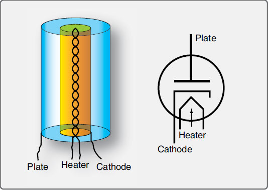 Figure 11-5. A vacuum tube diode contains a cathode, heater, and plate. Note that the arrow formed in the symbol for the heater points to the direction of electron flow.