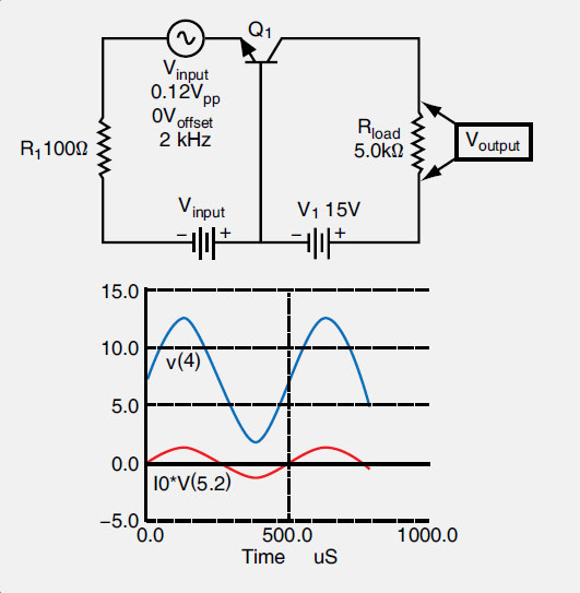 Figure 11-53. In a common-base amplification circuit for AC (top), output voltage amplitude is greatly increased in phase with the input signal (bottom).