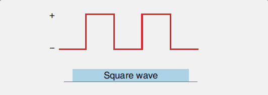 Figure 11-56. The waveform of pulsing DC is a square wave.