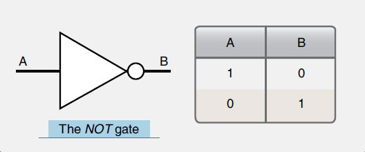 Figure 11-61. A NOT logic gate symbol and a NOT gate truth table.