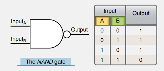 Figure 11-66. A NAND gate symbol and its truth table illustrating that the NAND gate is an inverted AND gate.