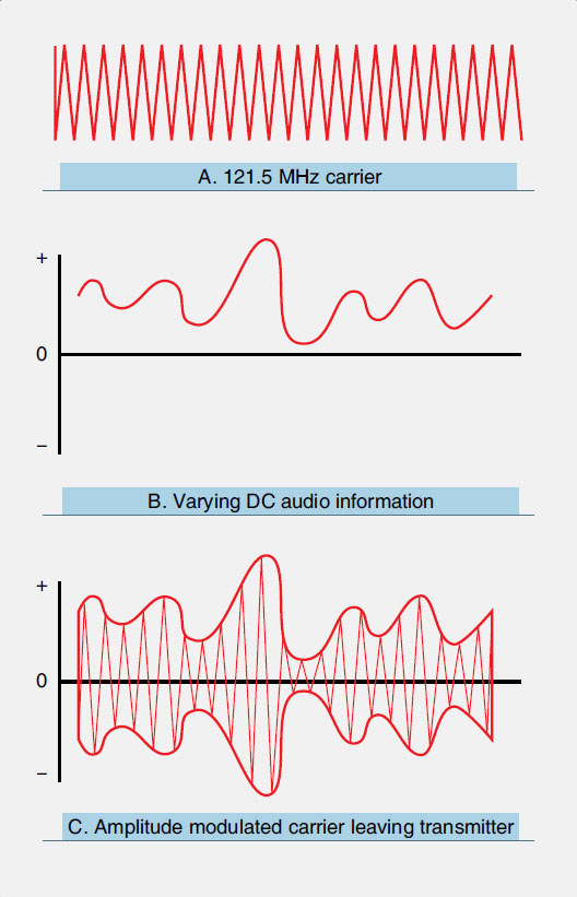 Figure 11-79. A DC audio signal modifies the 121.5 MHz carrier wave as shown in C. The amplitude of the carrier wave (A) is changed in relation to modifier (B). This is known as amplitude modulation (AM).