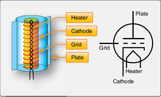 Figure 11-8. A triode has three elements: the cathode, plate, and a grid.