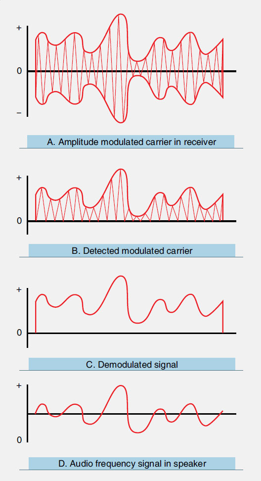 Figure 11-80. Demodulation of a received radio signal involves separating the carrier wave from the information signal.