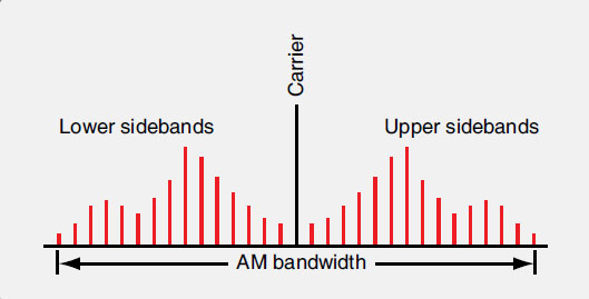 Figure 11-82. The bandwidth of an AM signal contains the carrier wave, the carrier wave plus the information signal frequencies, and the carrier wave minus the information signal frequencies.