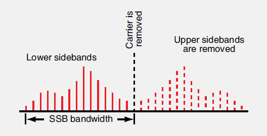 Figure 11-83. The additional frequencies above and below the carrier wave produced during modulation with the information signal are known as sidebands. Each sideband contains the unique information of the information signal and can be transmitted independent of the carrier wave and the other sideband.