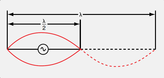 Figure 11-87. An antenna equal to the full length of the applied AC frequency wavelength would have the negative cycle current flow along the antenna as shown by the dotted line. An antenna that is ½ wavelength allows current to reverse its direction in the antenna during the negative cycle. This results in low current at the ends of the ½ wavelength antenna and high current in the center. As energy radiates into space, the field is strongest 90° to the antenna where the current flow is strongest.