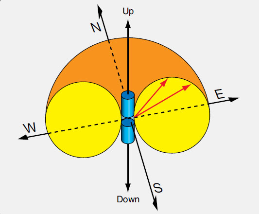 Figure 11-88. A vertically polarized antenna radiates radio waves in a donut-like pattern in all directions.