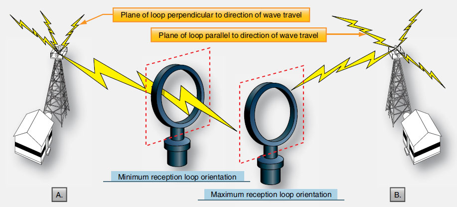Figure 11-93. A loop antenna is highly direction-sensitive. A signal origin perpendicular or broadside to the loop creates a weak signal (A). A signal origin parallel or in the plain of the loop creates a strong signal (B).