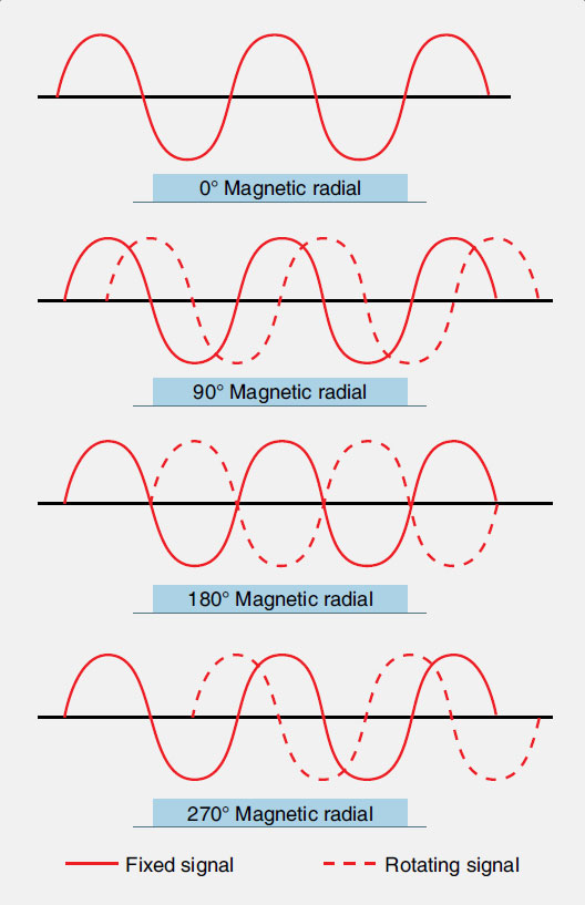 Figure 11-98. The phase relationship of the two broadcast VOR signals.
