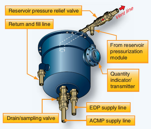 Figure 12-10. Components of an air-pressurized reservoir.