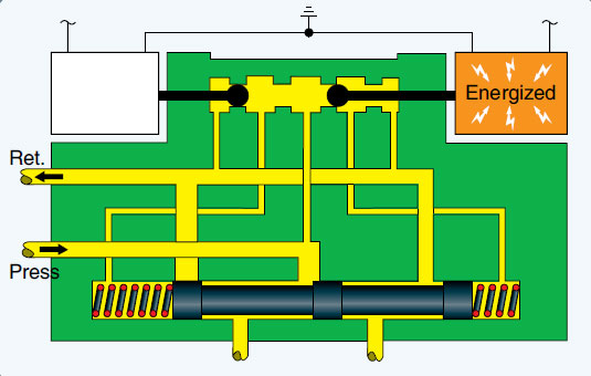 Figure 12-37. Servo control valve right solenoid energized.