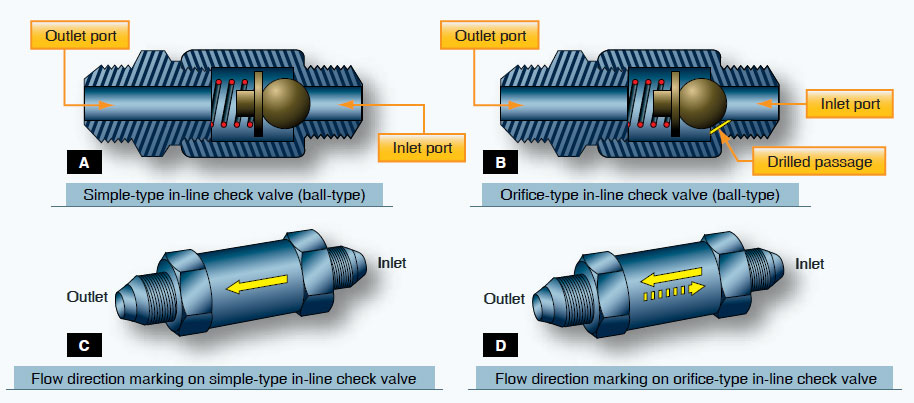 Figure 12-38. An in-line check valve and orifice type in-line check valve.