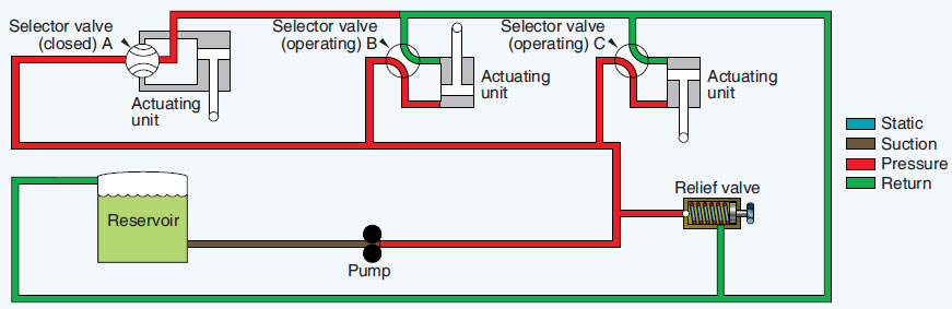 Figure 12-4. A basic closed-center hydraulic system with a variable displacement pump.