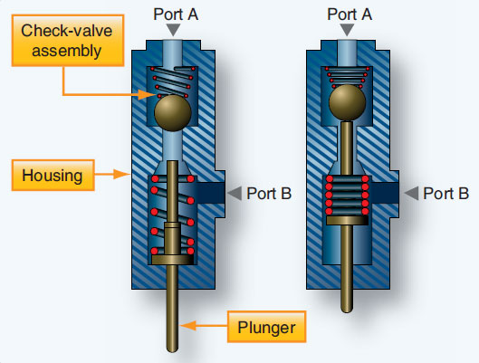 Figure 12-40. Mechanically operated sequence valve.