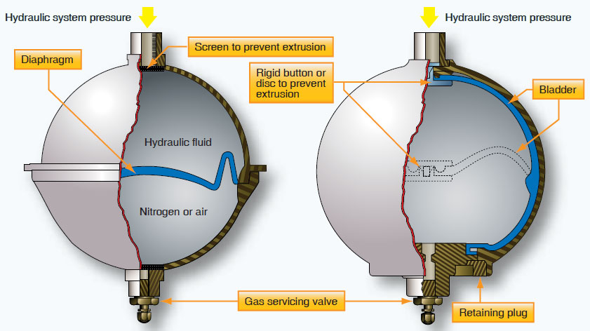 Figure 12-49. A spherical accumulator with diaphragm (left) and bladder (right). The dotted lines in the right drawing depict the bladder when the accumulator is charged with both hydraulic system fluid and nitrogen preload.