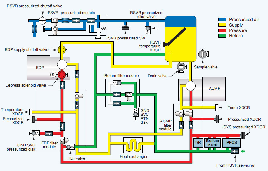 Figure 12-67. Right hydraulic system of a Boeing 777. A left system is similar.