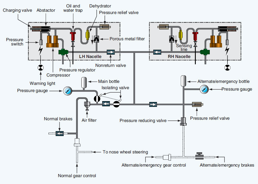 Figure 12-70. High-pressure pneumatic system.