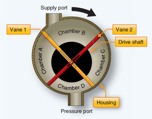Figure 12-77. Schematic of vane-type air pump.