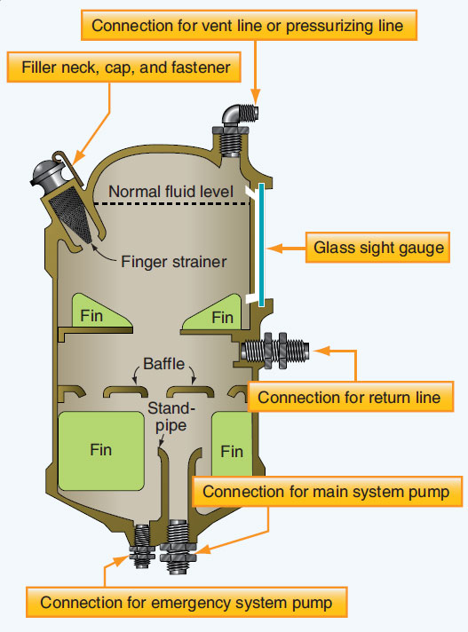 Figure 12-8. Nonpressurized reservoir.