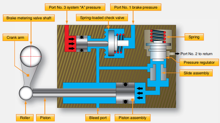 Figure 13-100. The power brake system on a Boeing 737.
