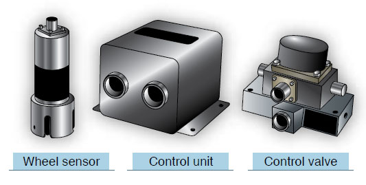 Figure 13-106. A wheel sensor (left), a control unit (center), and a control valve (right) are components of an antiskid system. A sensor is located on each wheel equipped with a brake assembly. An antiskid control valve for each brake assembly is controlled from a single central control unit.