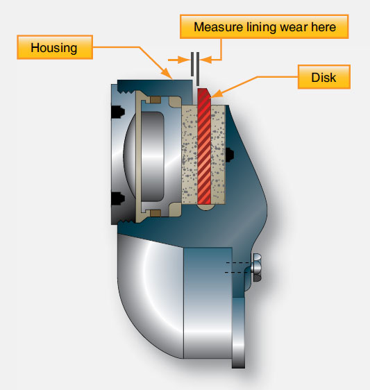 Figure 13-114. The distance between the brake disc and the brake housing measured with the brakes applied is a means for determining brake lining wear on some brakes.