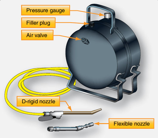 Figure 13-117. A typical brake bleeder pot or tank contains pure brake fluid under pressure. It pushes the fluid through the brake system to displace any air that may be present.