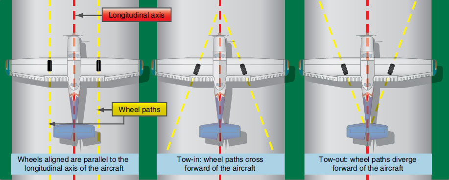 Figure 13-28. Wheel alignment on an aircraft.