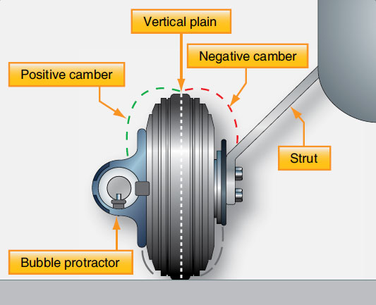 Figure 13-30. Camber of a wheel is the amount the wheel is tilted out of the vertical plain. It can be measured with a bubble protractor.