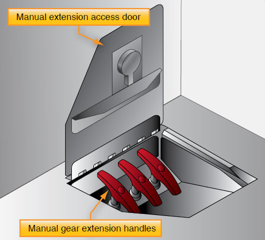 Figure 13-38. These emergency gear extension handles in a Boeing 737 are located under a floor panel on the flight deck. Each handle releases the gear uplock via a cable system so the gear can freefall into the extended position.