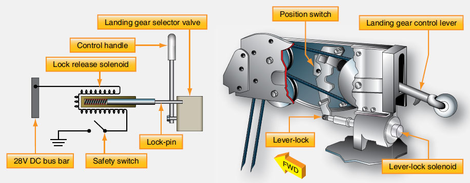 Figure 13-40. A landing gear safety circuit with solenoid that locks the control handle and selector valve from being able to move into the gear up position when the aircraft is on the ground. The safety switch, or squat switch, is located on the aircraft landing gear.
