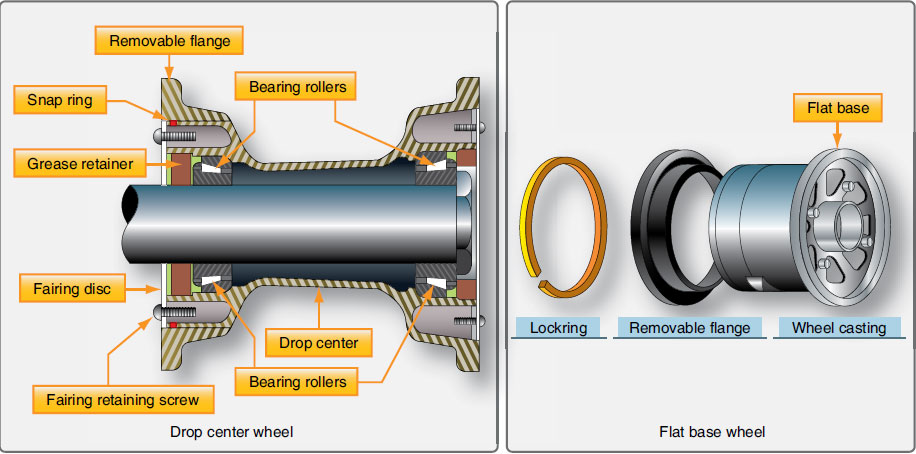 Figure 13-57. Removable flange wheels found on older aircraft are either drop center or flat base types.