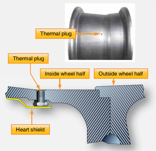 Figure 13-61. Heavy use of the aircraft brakes can cause tire air temperature and pressure to rise to a level resulting in explosion of the wheel assembly. To alleviate this, thermal plug(s) mounted in the inner wheel half of a high performance aircraft wheels are made with a fusible core that melts and releases the air from the tire before explosion.