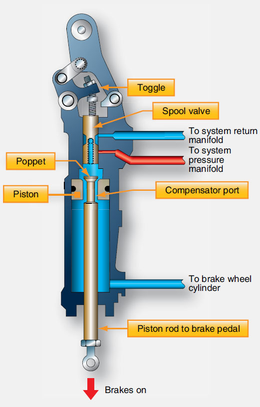Figure 13-96. A master cylinder for a boosted brake system augments foot pedal pressure with aircraft system hydraulic pressure during heavy braking.