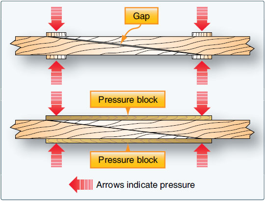 Figure 6-11. Even distribution of gluing pressure creates a strong, gap-free joint.