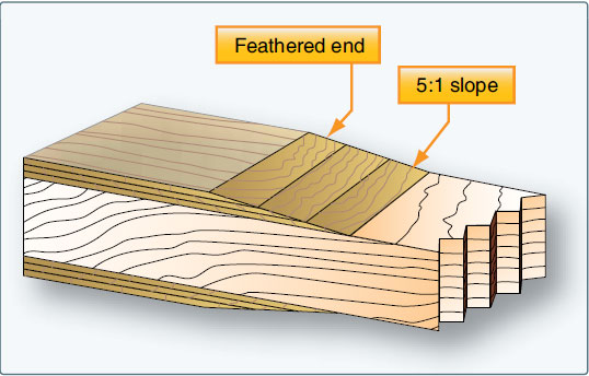 Figure 6-23. Tapered faceplate.