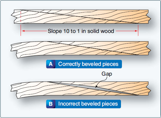 Figure 6-24. Beveled scarf joint.