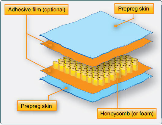Figure 7-17. Honeycomb sandwich construction.